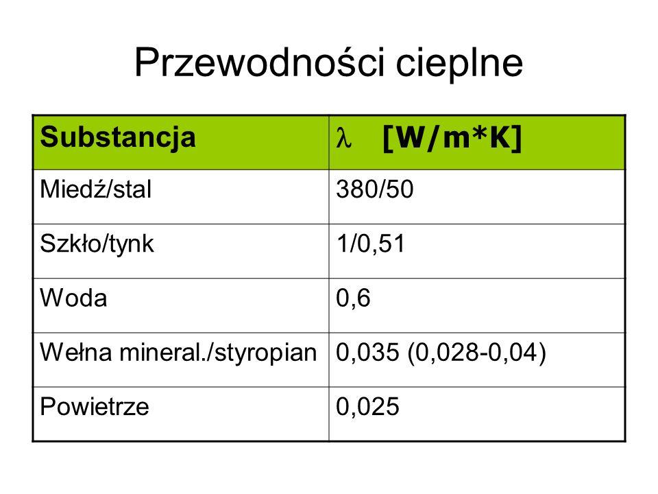 Przewodności cieplne Substancja l [W/m*K] Miedź/stal 380/50 Szkło/tynk